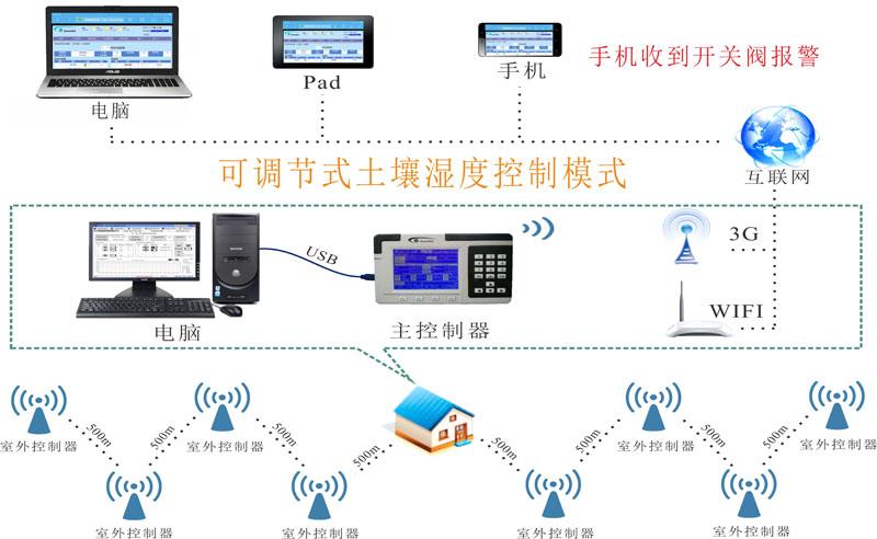 优化灌溉,优化丰收,最优化水资源利用! 002系列产品可用USB线连接电脑,通过电脑软件控制主机。 其中WIFI和3G版可通过各种客户端的浏览器登陆,随时随地实时监督,设置,控制系统。 田间配件太阳能供电,无线中继通讯。没有通讯,电源线路,建设,维护低成本。 双向无线。网络中继距离可达2000m。 可调节式土壤湿度控制模式。 正确详尽的阀开关状态,通讯,流速,压力,电池低电报警。可以报警到手机。 防冻警报,下雨省水计划。 可下载完整的湿度/灌溉/报错历史信息。 可以实现对泵的自动控制。同时在泵后配备无线流
